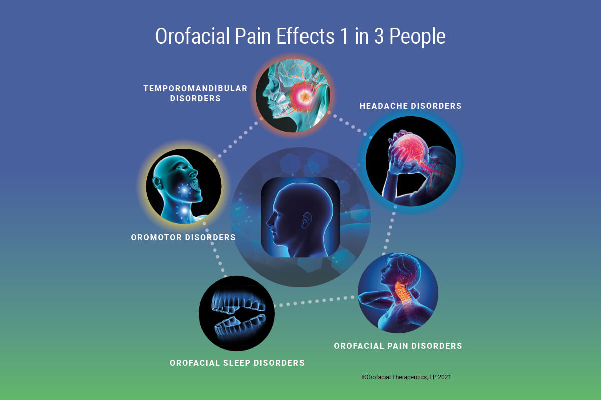 Orofacial Therapeutics provides dental diagnostic aids, treatment, protocols, and recovery that offer solutions for facial, head, neck and jaw pain.