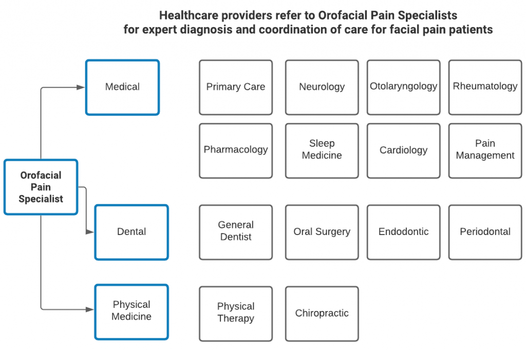 healthcare providers refer to Orofacial Pain Specialists for expert diagnosis and coordination of care for facial pain patients